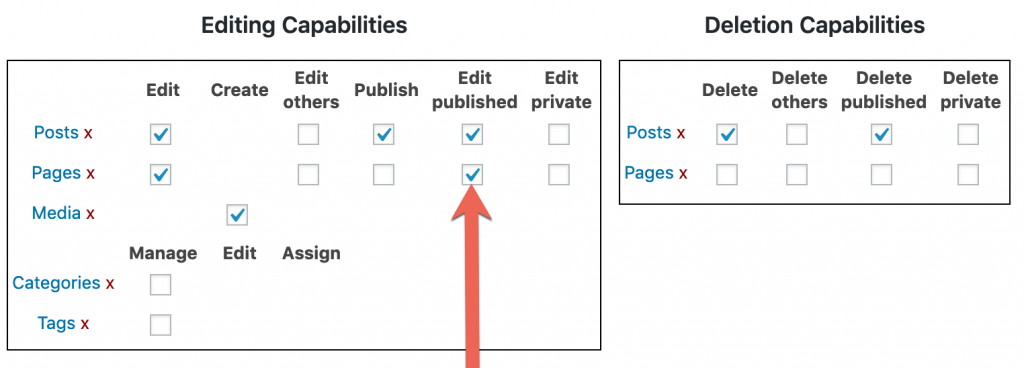 The WordPress edit_published_pages permission box in Capability Manager Enhanced