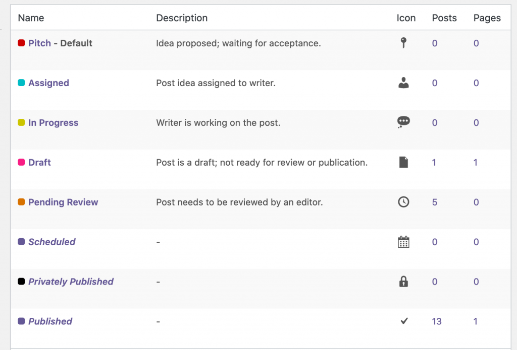 The statuses screen in PublishPress