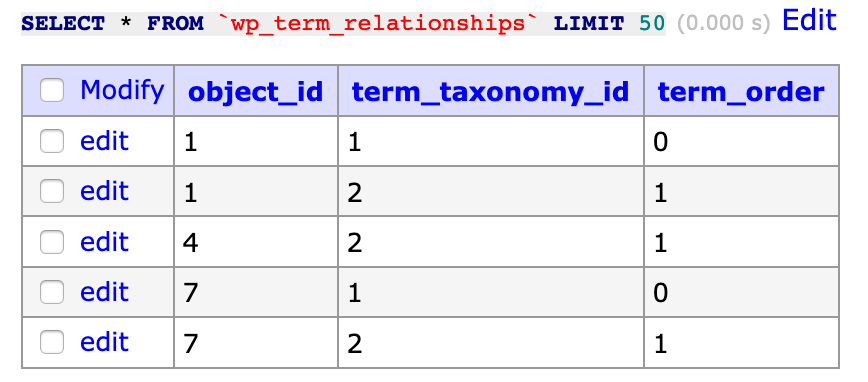 Wp Term Relationships
